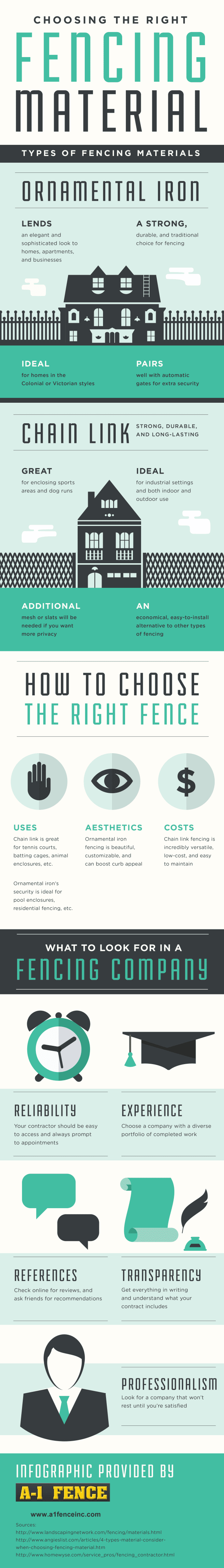 Choosing the Right Fence Infographic by A-1 Fence Inc
